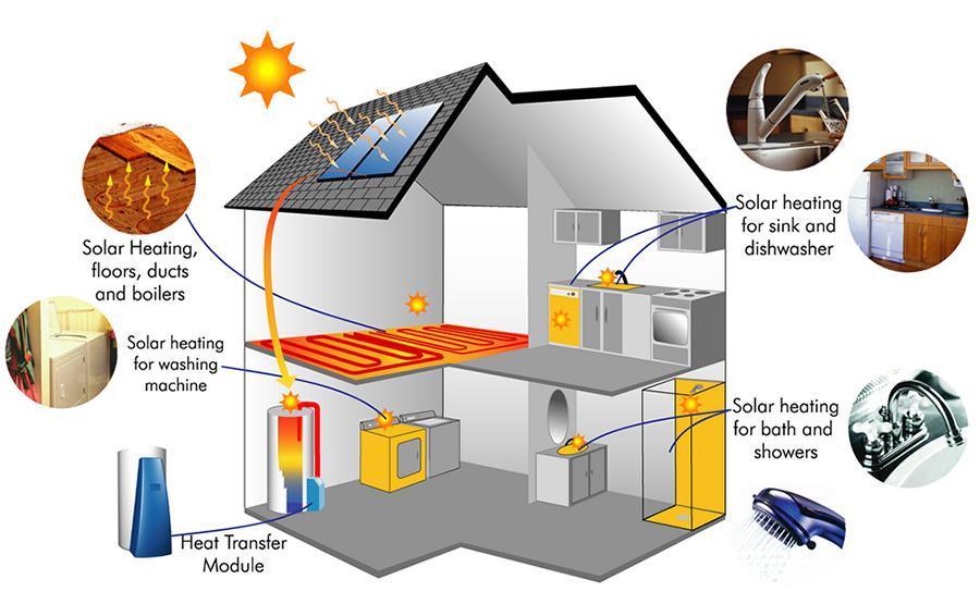 Solar Radiant Floor Heating Solar Water Heater