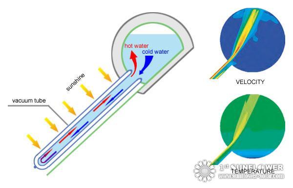Solar Water Heaters working principle