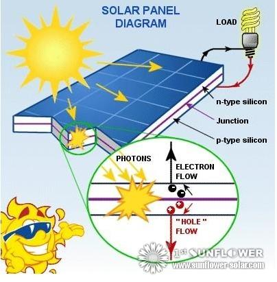 C mo funcionan los paneles solares solar water heater for What is solar power for kids
