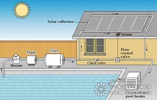 wie sonnenkollektor f r das schwimmbad w hlen solar water heater. Black Bedroom Furniture Sets. Home Design Ideas
