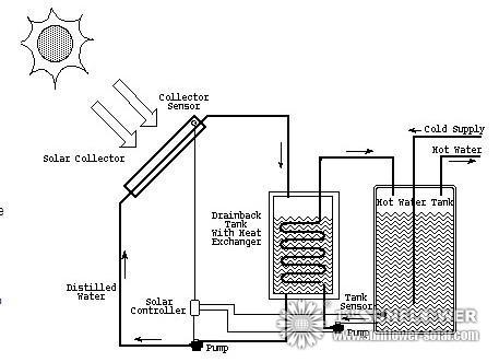 Wie Solarwarmwasserbereiter entwerfen? - Solar Water Heater