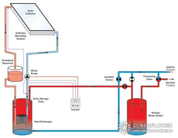 Solar Warmwasser System Typen Solar Water Heater