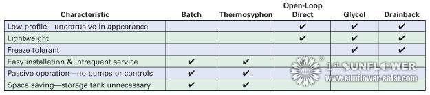 Solar Warmwasser-System-Typen - Solar Water Heater