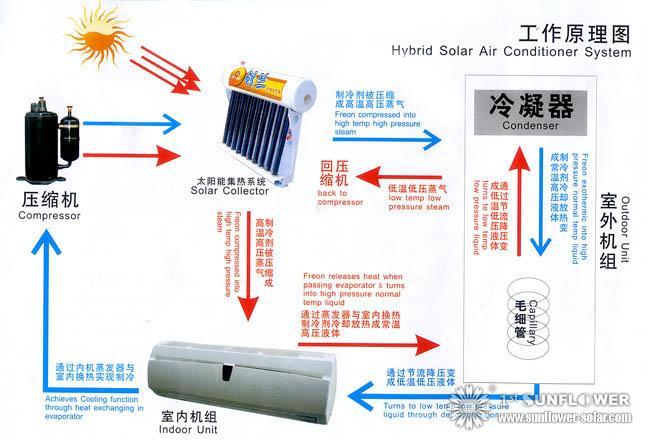 Climatiseur Solaire Principe De Fonctionnement Solar