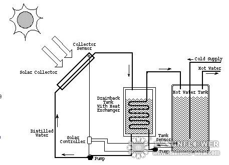 How to design solar water heater solar water heater for Best type of heating system