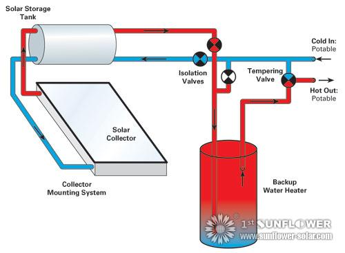 Solar Hot Water System Types Solar Water Heater
