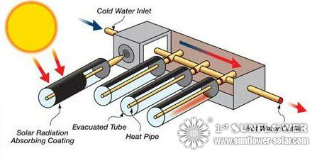 High Pressure Hot Water System Rockwill Green Energy