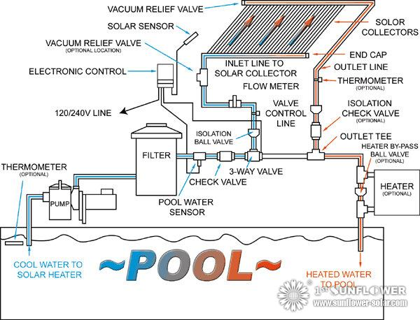 How to choose solar collector for swimming pools solar for Pool equipment design layout